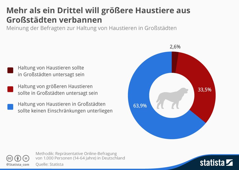 haustiere in deutschland