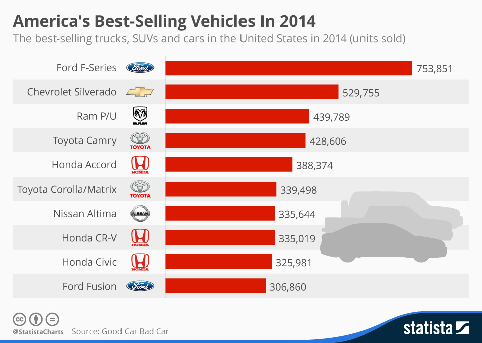 Chart America S Best Selling Vehicles In 2014 Statista