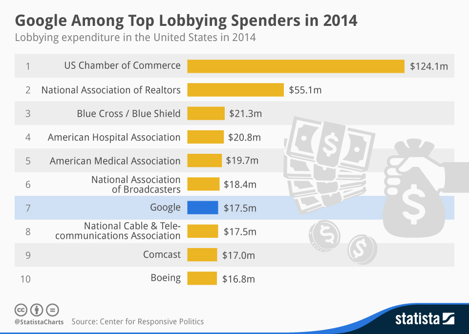 Chart Google Among Top Lobbying Spenders In 2014 Statista