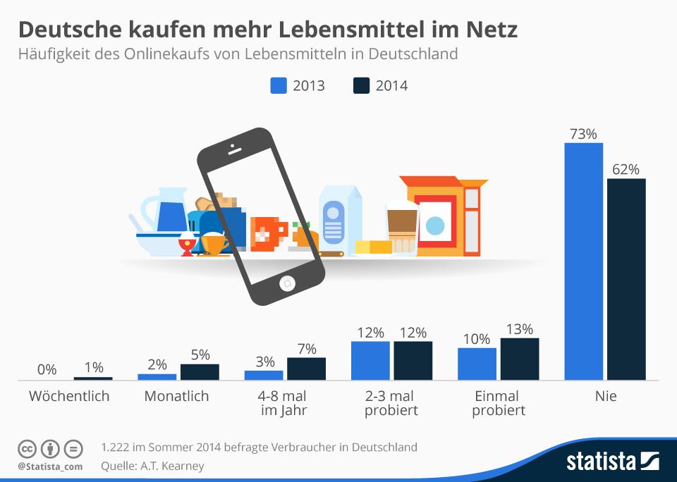 Infografik: Deutsche kaufen mehr Lebensmittel im Netz  Statista
