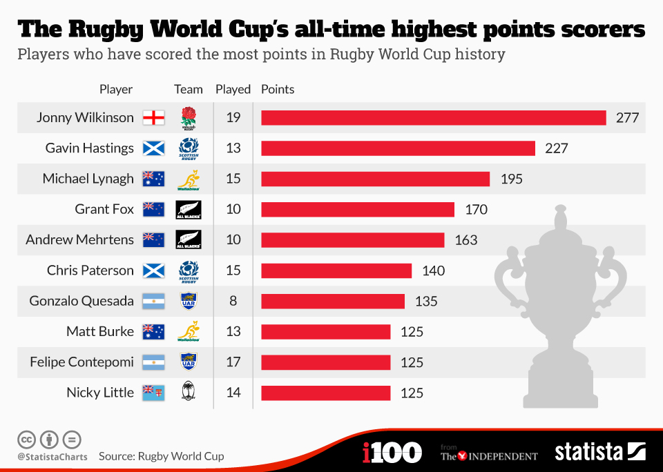 Chart The Rugby World Cup S All Time Highest Points Scorers Statista