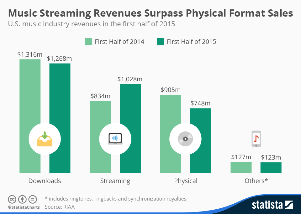 Chart Music Streaming Revenues Surpass Physical Format