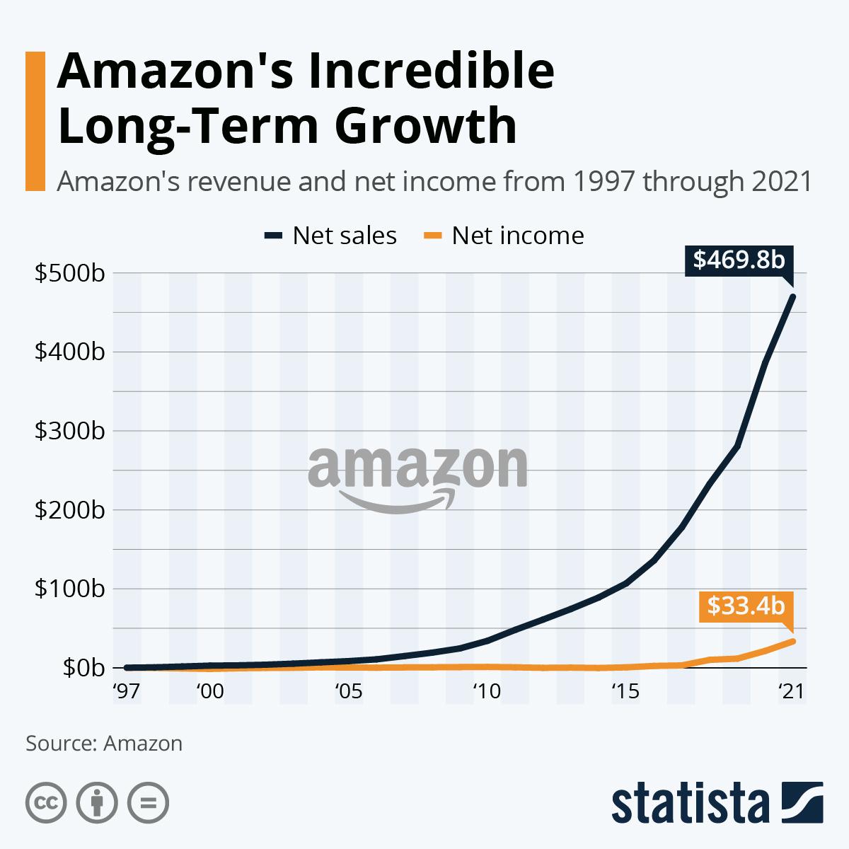 Chart: Amazon's Incredible Long-Term Growth | Statista