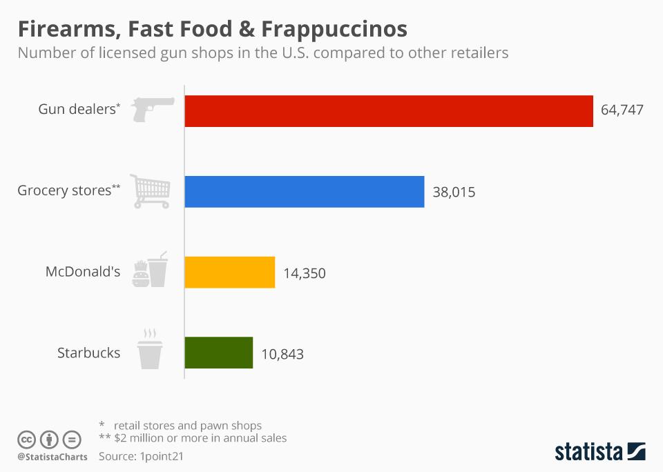 Chart: More gun dealers than Starbucks in the U.S. | Statista
