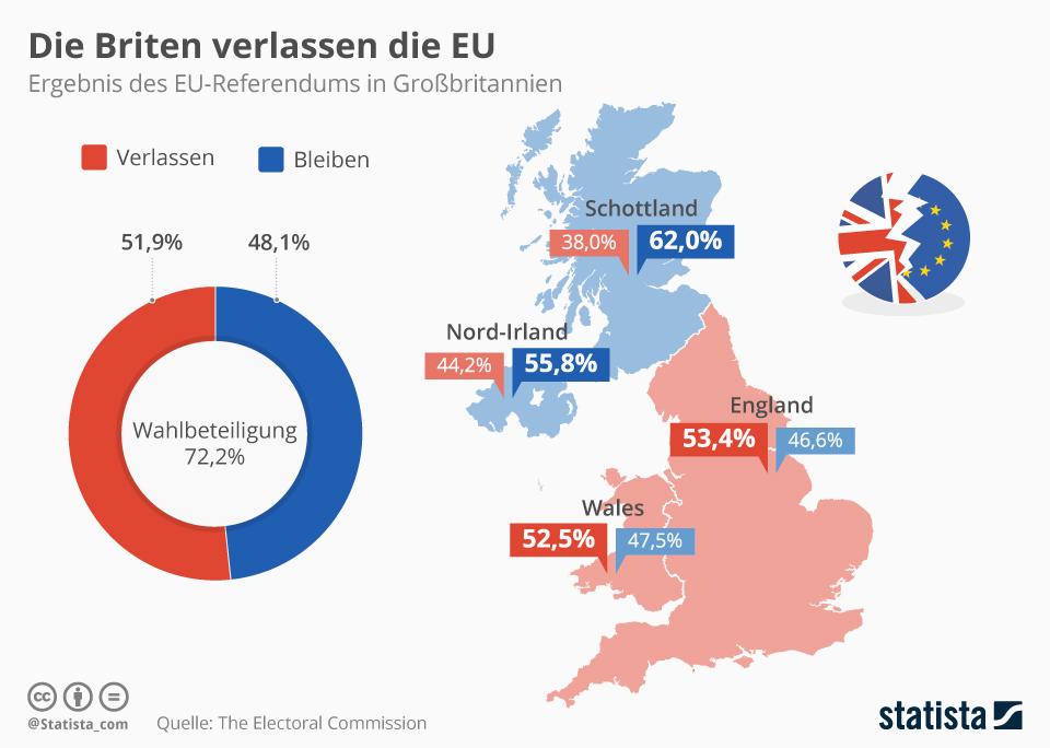 Infografik: Die Briten verlassen die EU   Statista