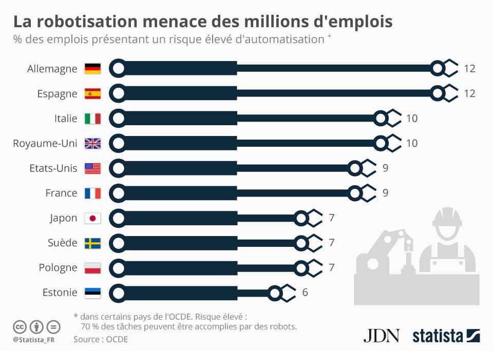 Graphique: La robotisation menace des millions d'emplois | Statista