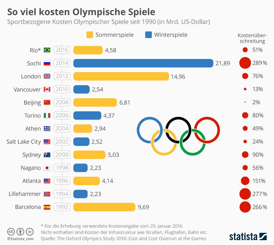 Infografik So Viel Kosten Olympische Spiele Statista