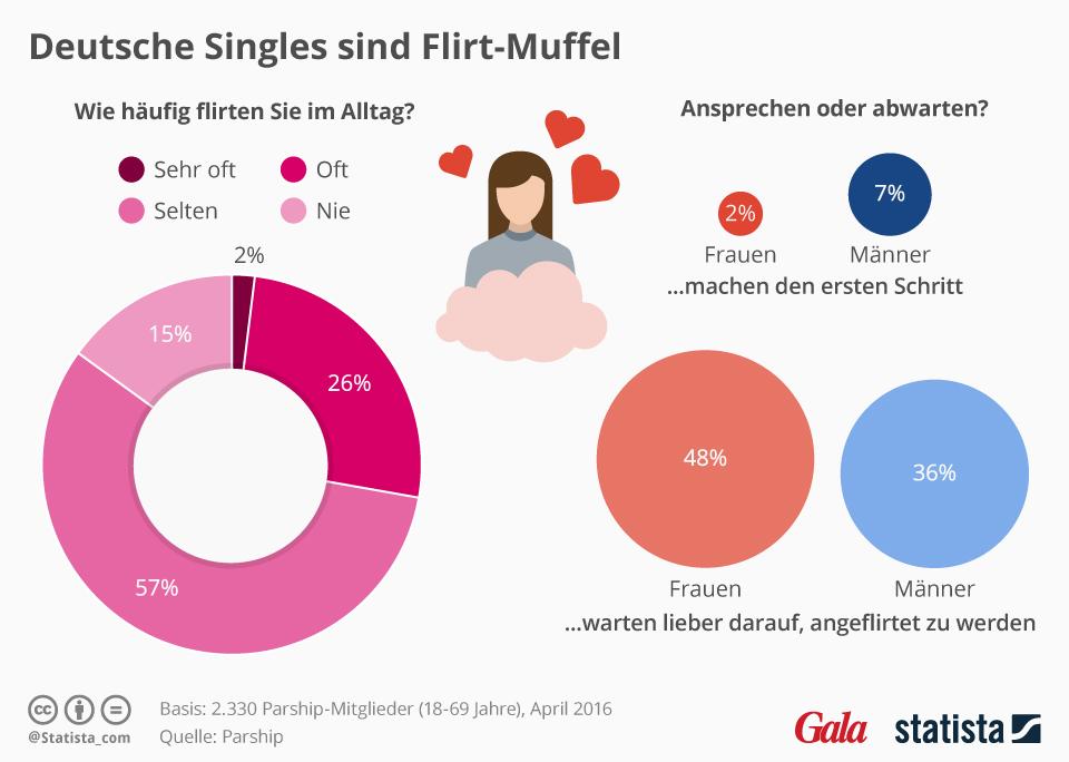 online dating plattformen im vergleich