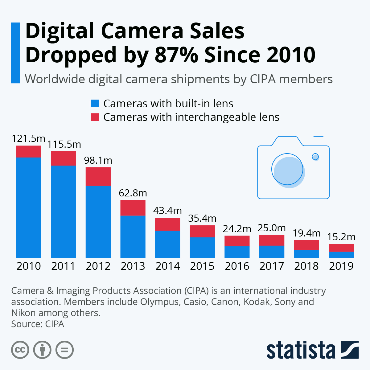 Chart Digital Camera Sales Dropped 87 Since 2010 Statista