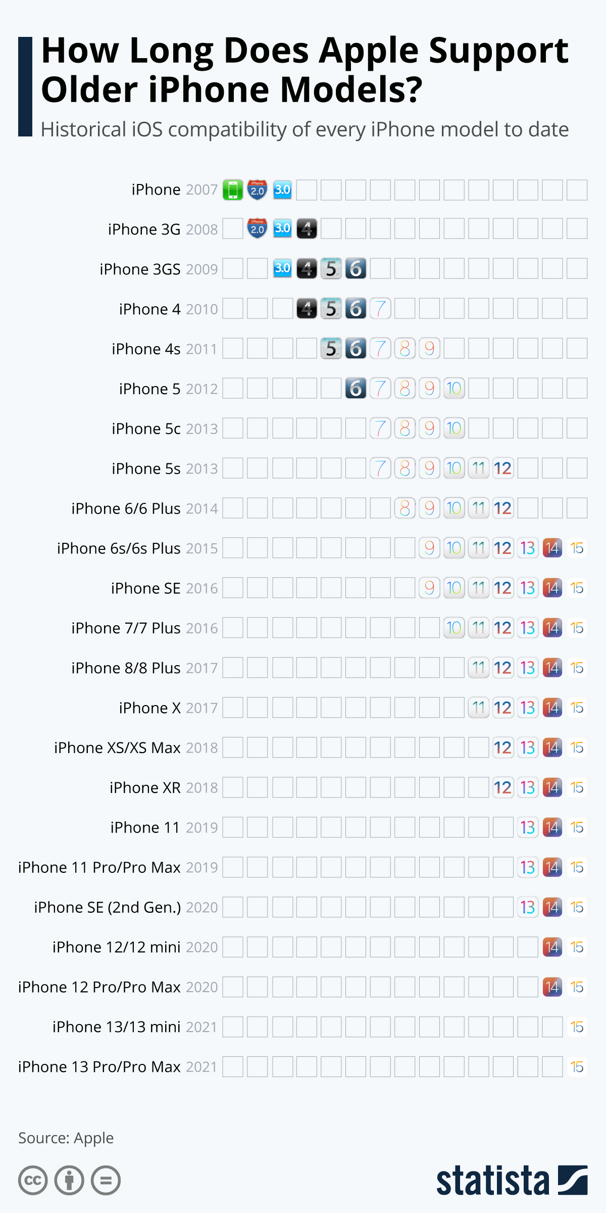 Chart How Long Does Apple Support Older Iphone Models Statista