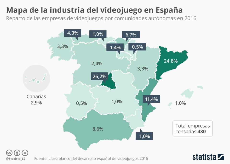 Gráfico El 50 De Las Empresas De Videojuegos Están En Madrid Y Cataluña Statista