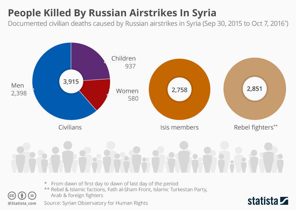 Chart: People Killed By Russian Airstrikes In Syria | Statista