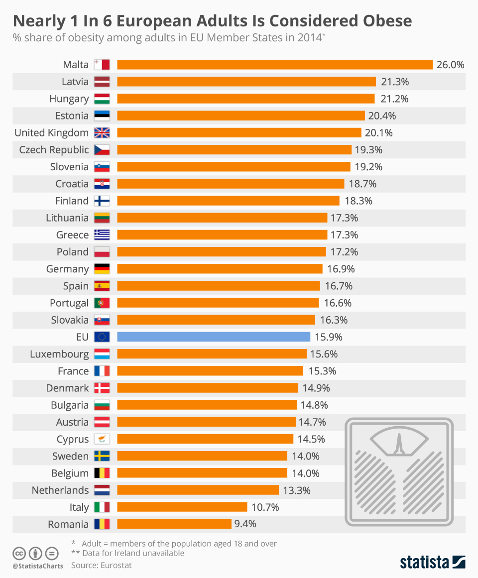 Chart Nearly 1 In 6 European Adults Is Considered Obese Statista