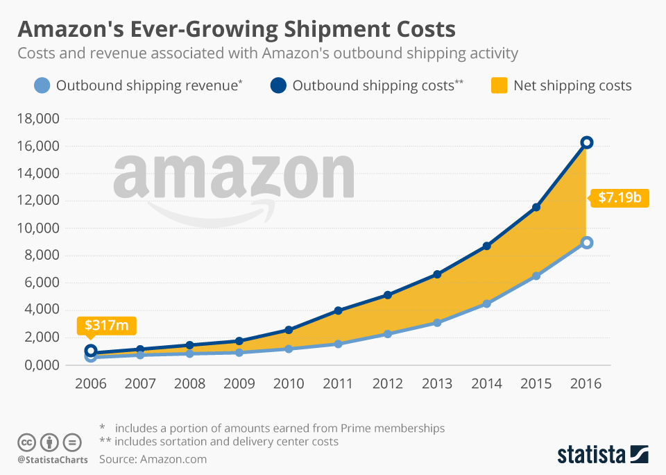 Chart Amazon S Ever Growing Shipping Costs Statista