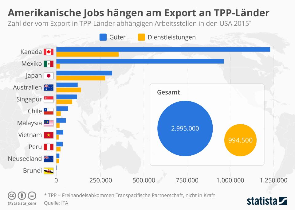 Infografik Vom Export In Ausgewahlte Staaten Abhangige