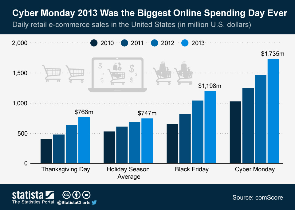 Chart Cyber Monday 2013 Was The Biggest Online Spending Day Ever Statista