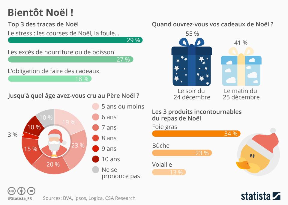 Infographie: Bientôt Noël !