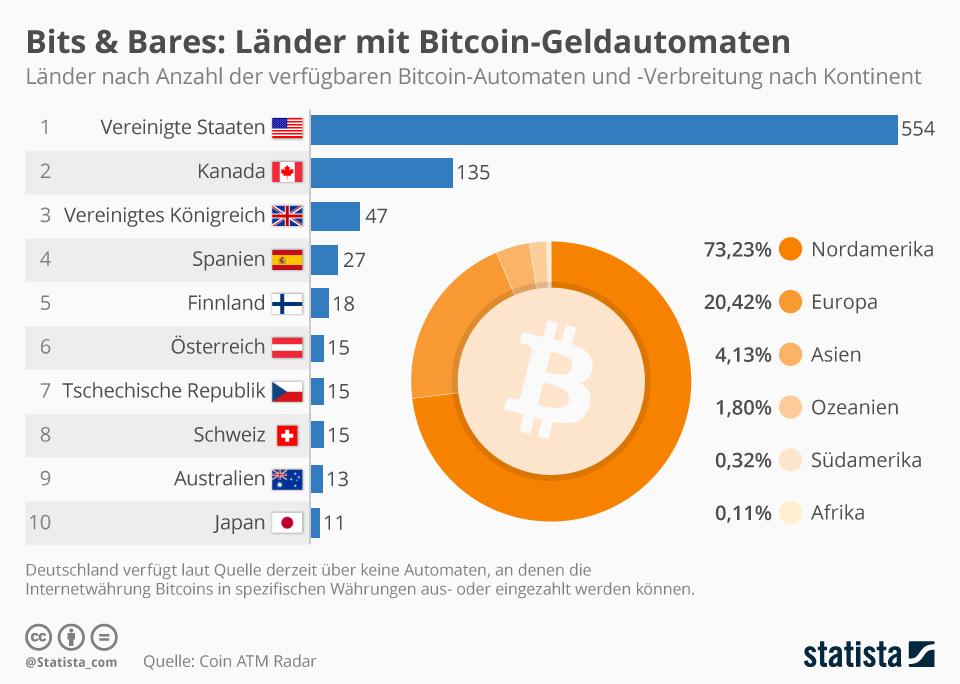 wie man in einen bitcoin-automaten investiert bitcoin private key finder software
