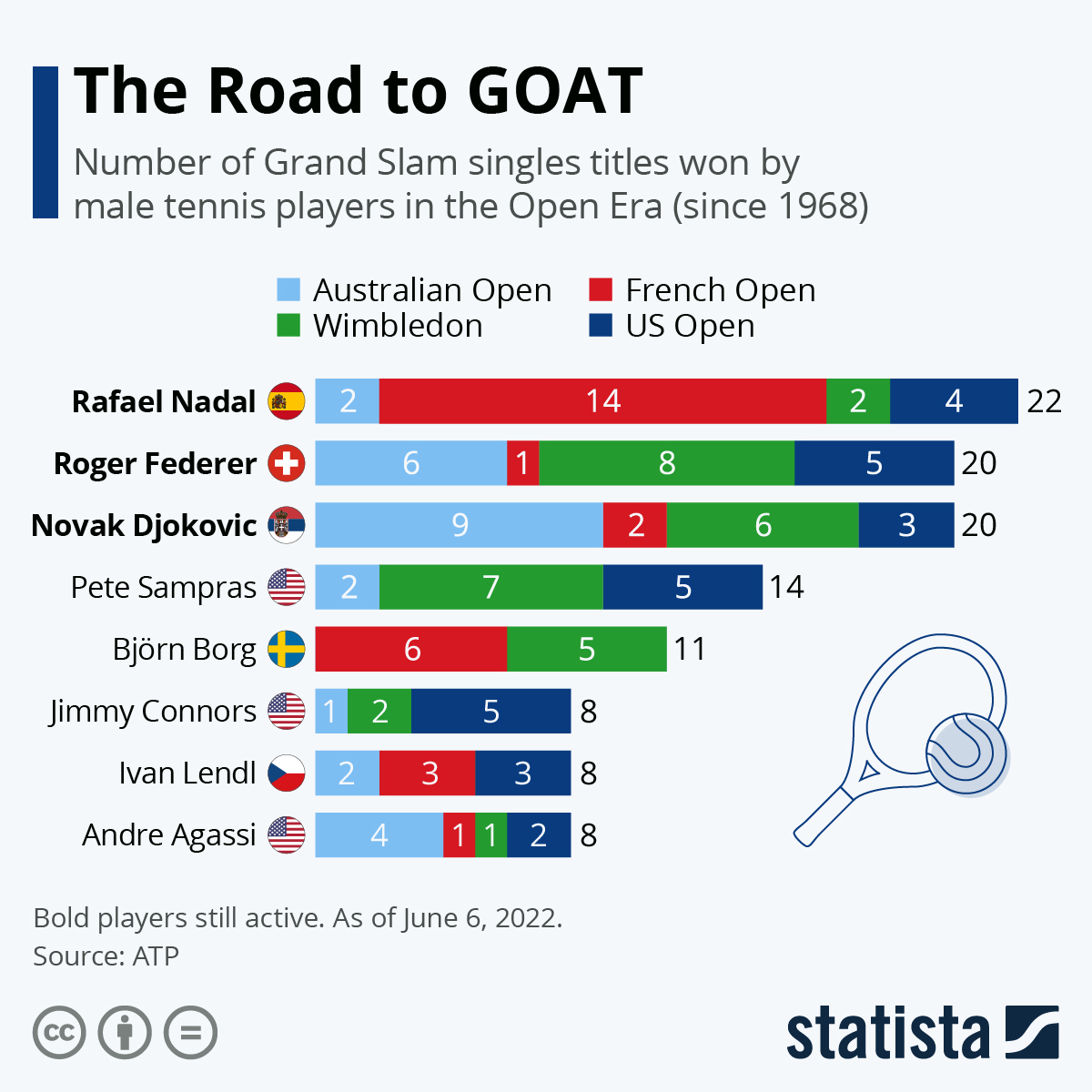 Chart The Road To Goat Statista