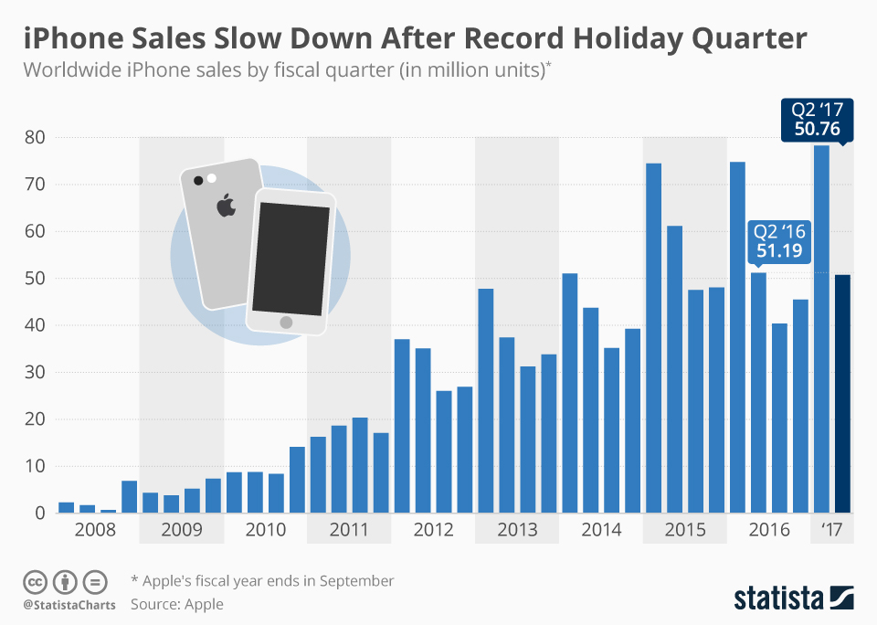 Chart Iphone Sales Slow Down After Record Holiday Quarter
