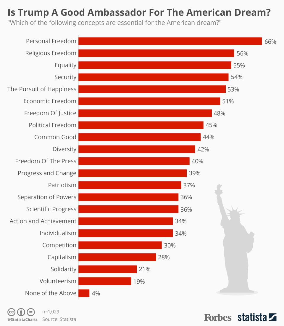 American Charts