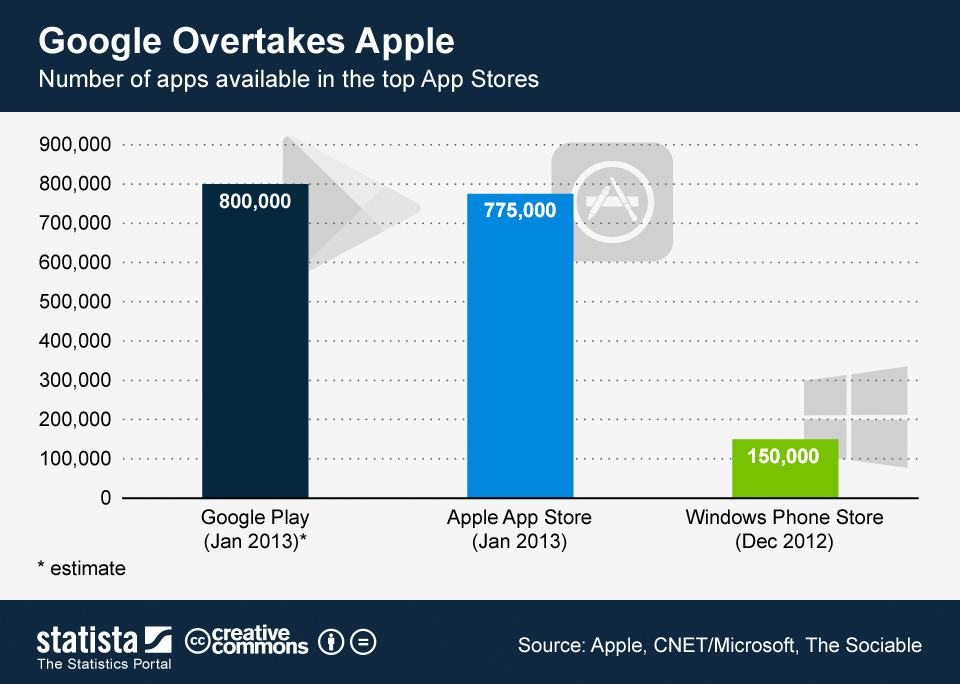Chart Google Overtakes Le Statista