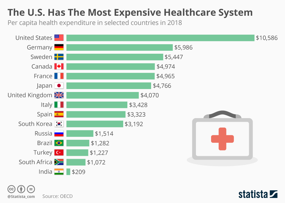 Chart: The U.S. Has the Most Expensive Healthcare System in the World | Statista