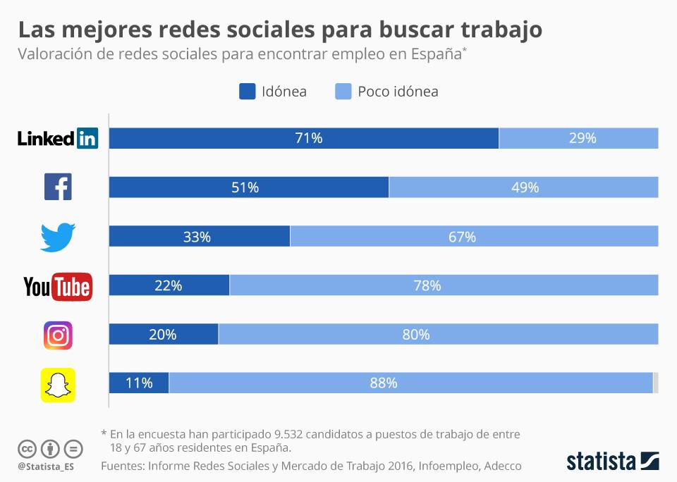 Gráfico En Qué Redes Sociales Buscar Trabajo Statista