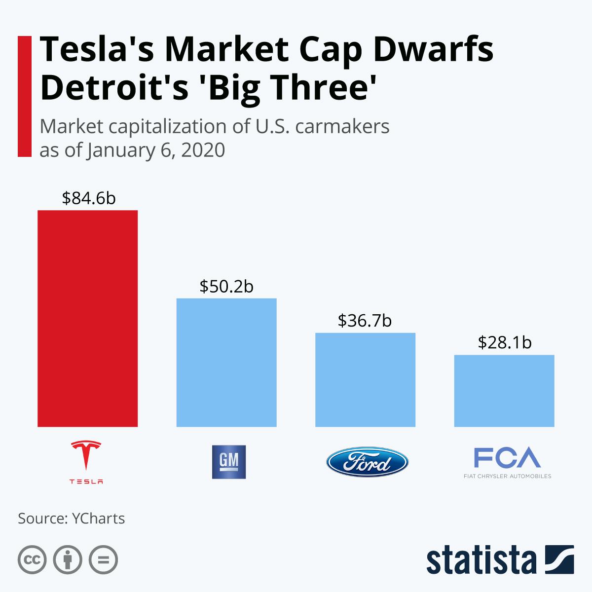 Chart Tesla S Market Cap Dwarfs Detroit S Big Three Statista
