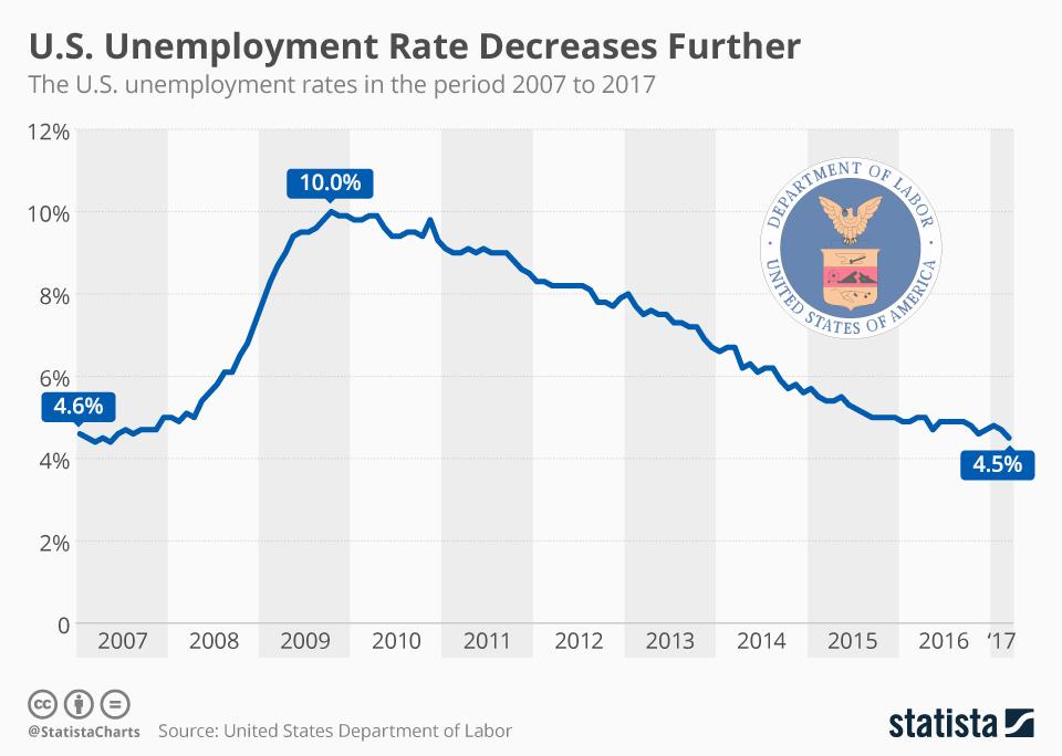 Chart U S Unemployment Rate Decreases Further Statista