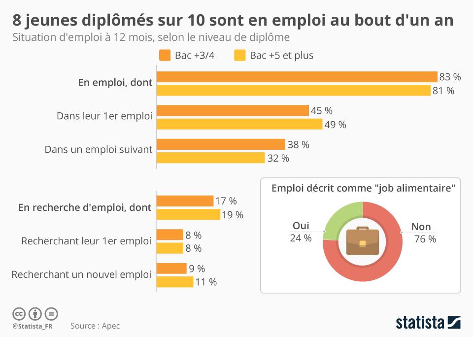 Graphique: 8 jeunes diplômés sur 10 sont en emploi au bout d'un an    Statista