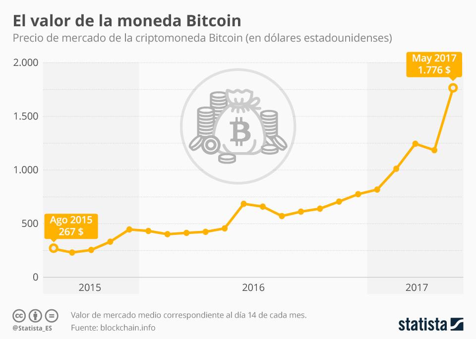 bitcoin sta rapidamente perdendo quota di mercato linkedin bitcoin prezzo stima