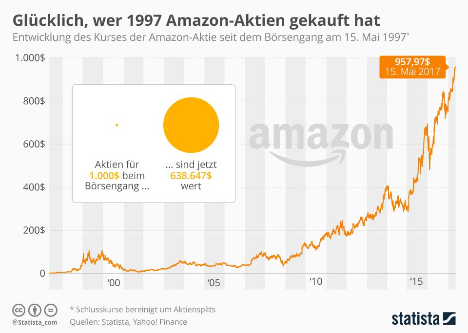 Aktie Amazon