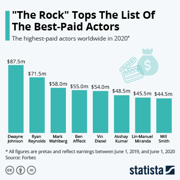 """""""The Rock"""" Tops The List Of America's Best-Paid Actors"""
