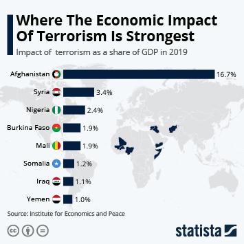 Where the Economic Impact of Terrorism is Strongest