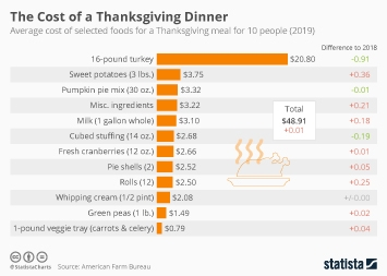 What do the Components of a Thanksgiving Dinner Cost?