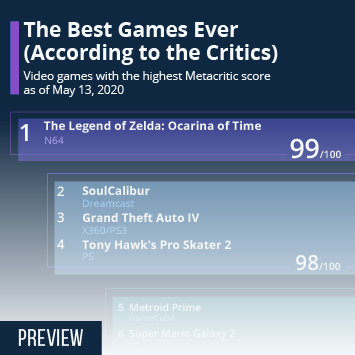 The Best Games Ever (According to the Critics)