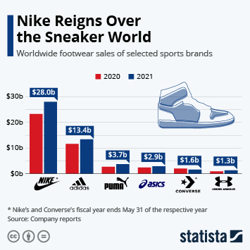 Nike Still on Top of the Sneaker World