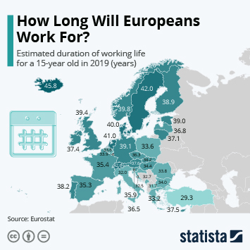 How Long Will Europeans Work For?