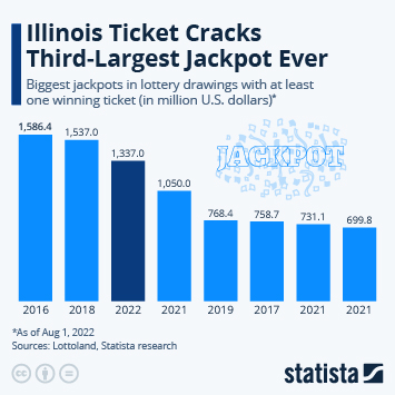 The Biggest Lottery Jackpots In U.S. History