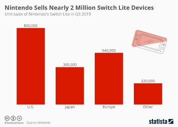 Nintendo Sells Nearly 2 Million Switch Lite Devices