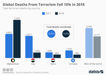 Global Deaths From Terrorism Fell 15% In 2018