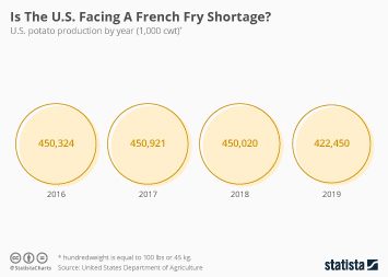 Is The U.S. Facing A French Fry Shortage?