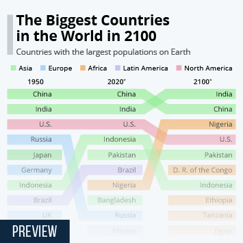 In 2100, Five of the Ten Biggest Countries in the World Will Be in Africa
