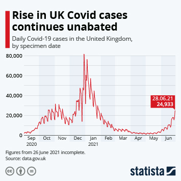 Infographic: Daily UK Covid-19 cases | Statista