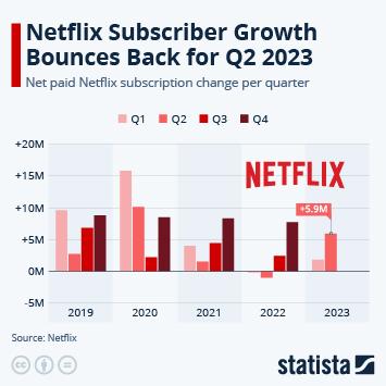 Netflix Sees Unprecedented Growth Amid Pandemic