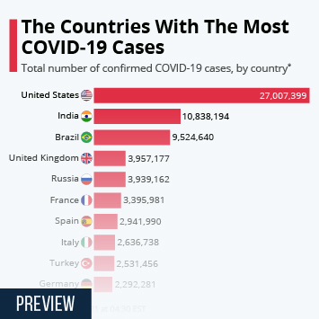 The Countries With The Most COVID-19 Cases