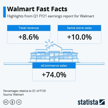 Walmart Fast Facts