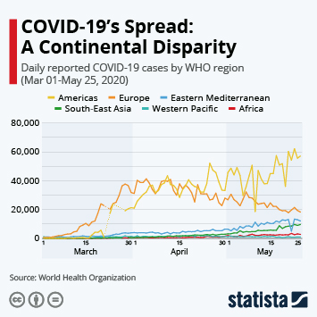 Coronavirus (COVID-19) in The Middle East and North Africa Infographic - COVID-19's Spread: A Continental Disparity