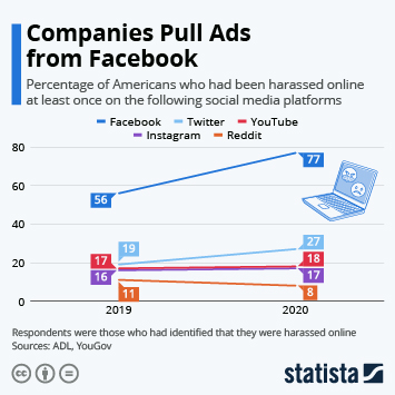 Companies Pull Ads from Facebook